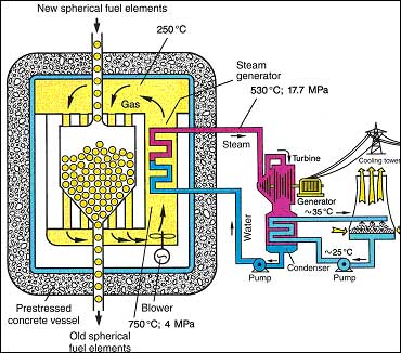 Pebble bed nuclear reactors schema root news ccuart Image collections