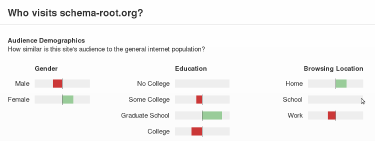 women with graduate degrees top schema-root.org user demographics
